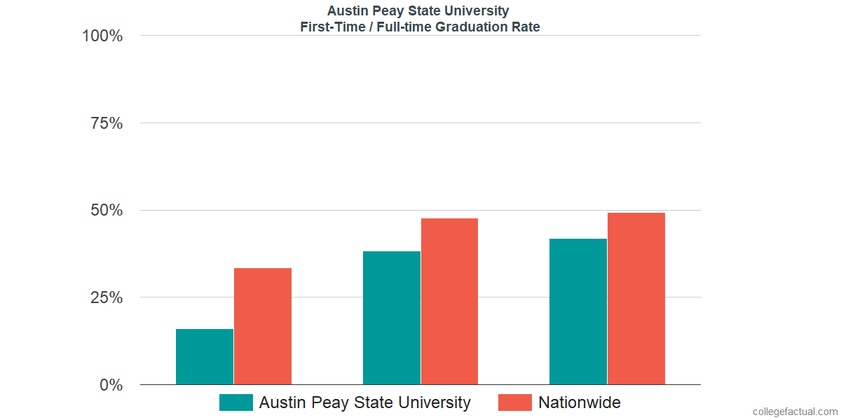 Graduation rates for first-time / full-time students at Austin Peay State University