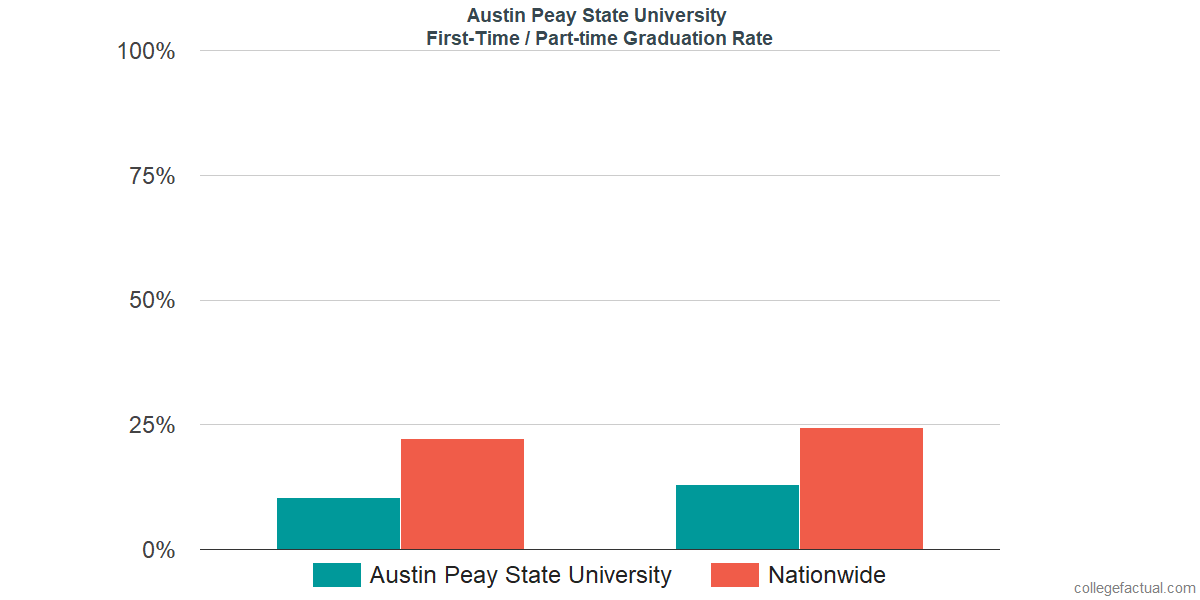 Graduation rates for first-time / part-time students at Austin Peay State University