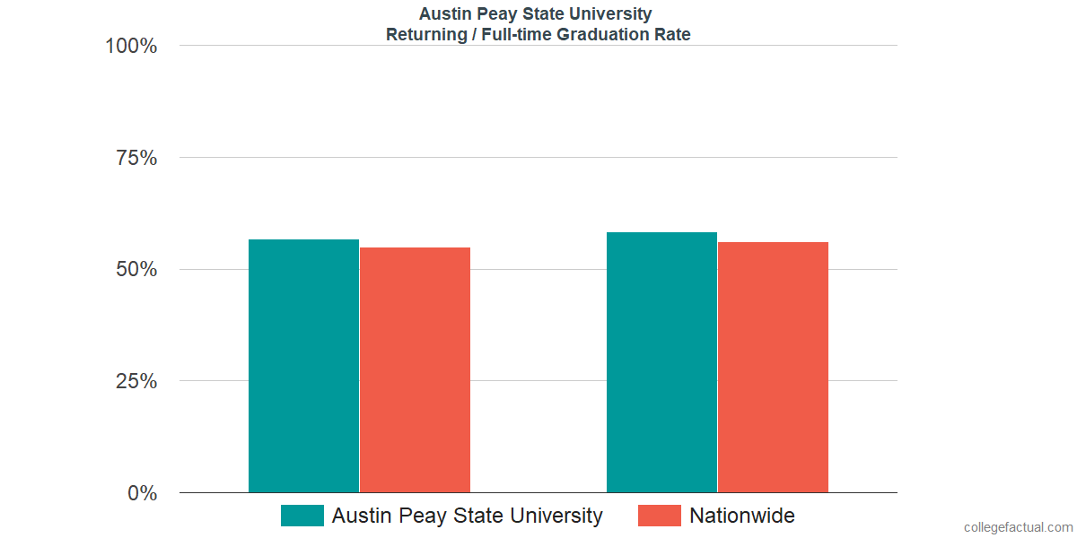 Graduation rates for returning / full-time students at Austin Peay State University