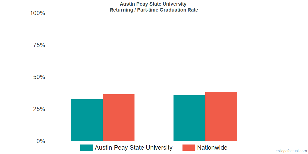 Graduation rates for returning / part-time students at Austin Peay State University