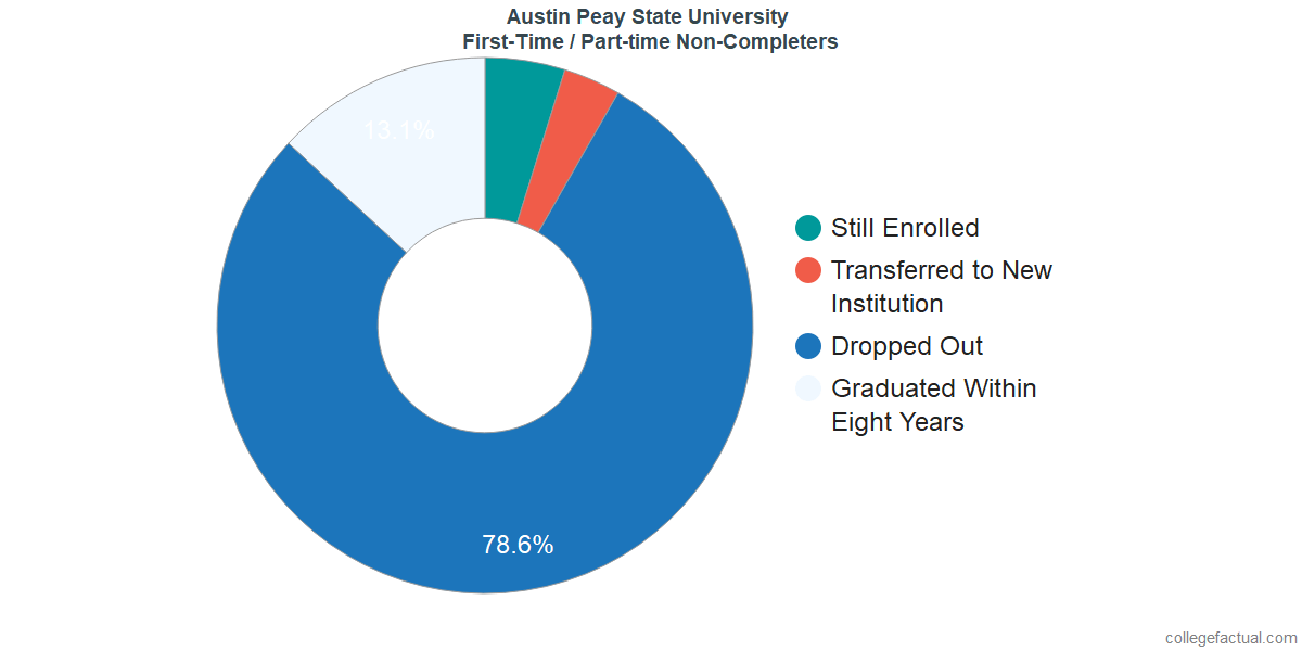 Non-completion rates for first-time / part-time students at Austin Peay State University