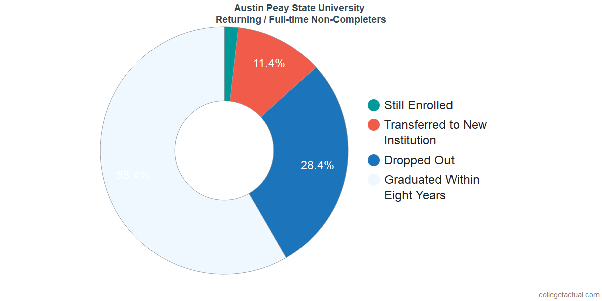 Non-completion rates for returning / full-time students at Austin Peay State University