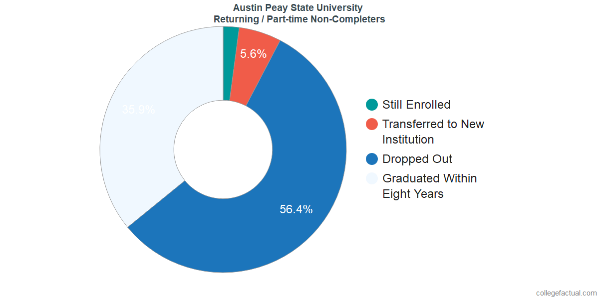 Non-completion rates for returning / part-time students at Austin Peay State University