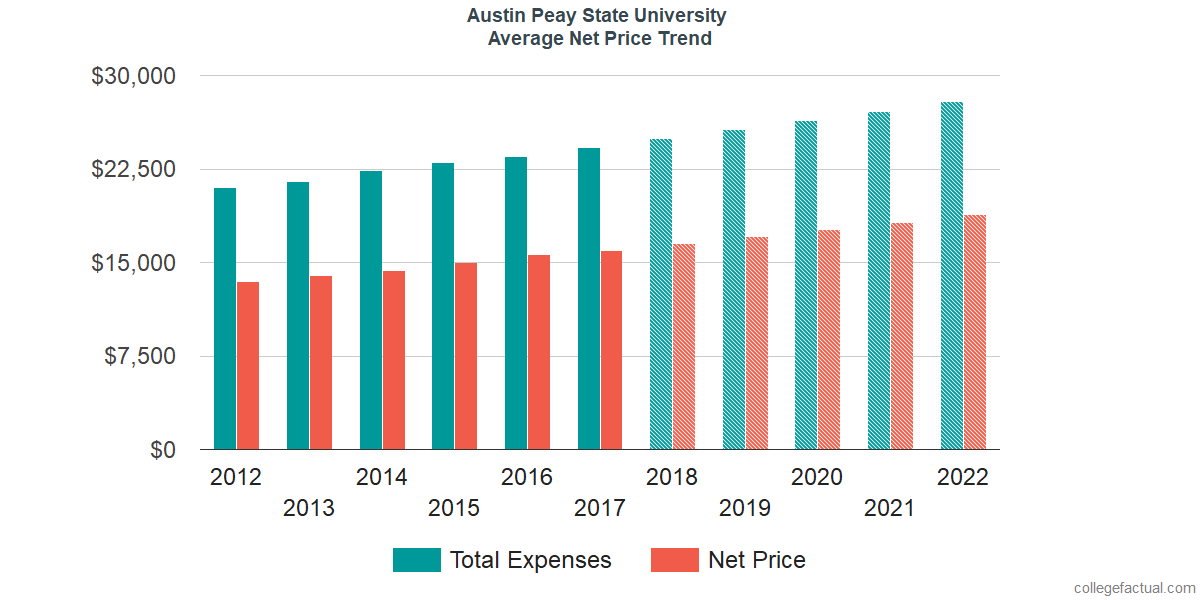 Net Price Trends at Austin Peay State University