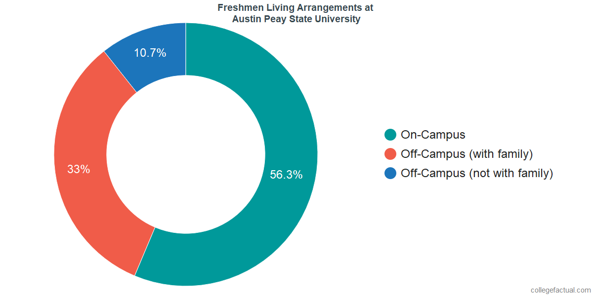Freshmen Living Arrangements at Austin Peay State University