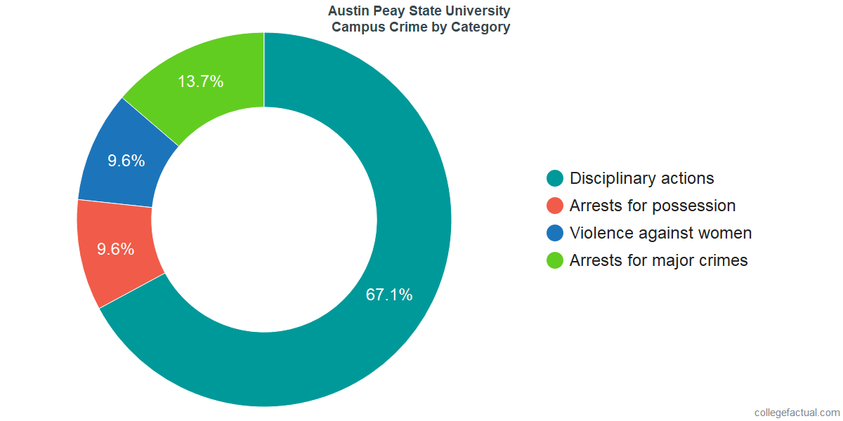 On-Campus Crime and Safety Incidents at Austin Peay State University by Category
