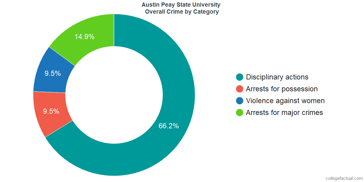 Overall Crime and Safety Incidents at Austin Peay State University by Category
