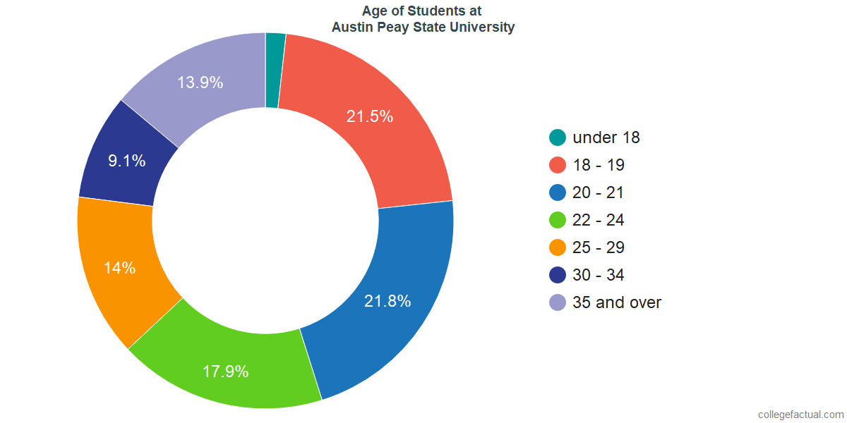 Age of Undergraduates at Austin Peay State University