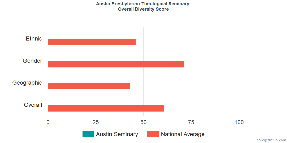Overall Diversity at Austin Presbyterian Theological Seminary