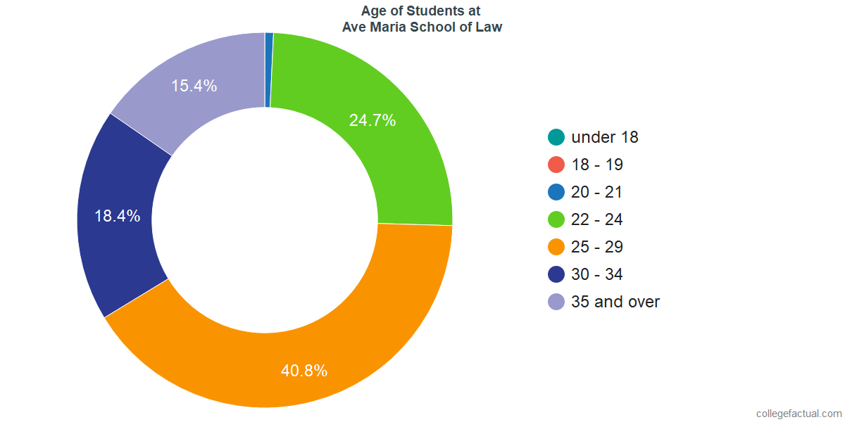 Undergraduate Age Diversity at Ave Maria School of Law
