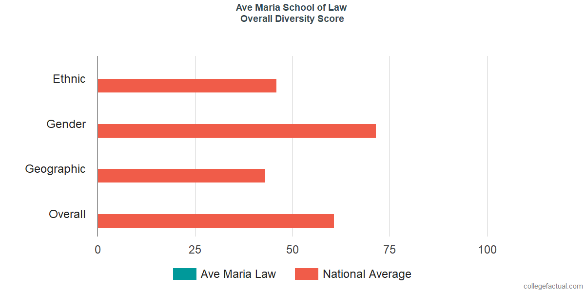 Overall Diversity at Ave Maria School of Law