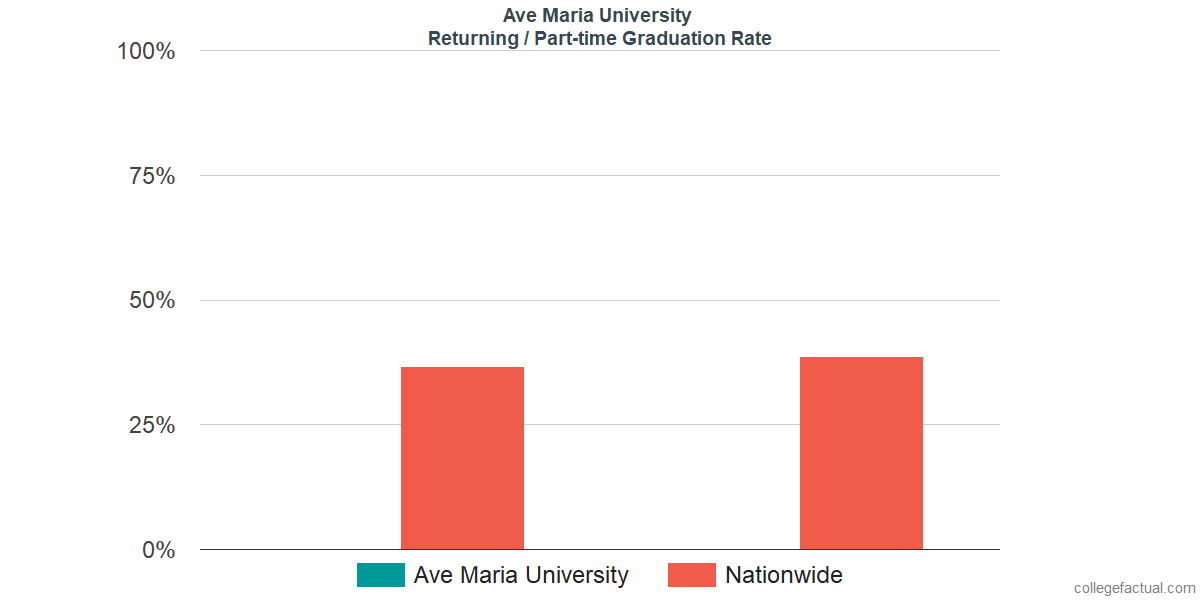 Graduation rates for returning / part-time students at Ave Maria University
