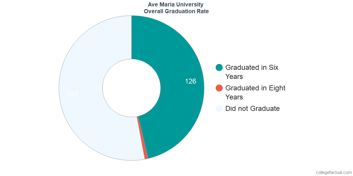 Undergraduate Graduation Rate at Ave Maria University