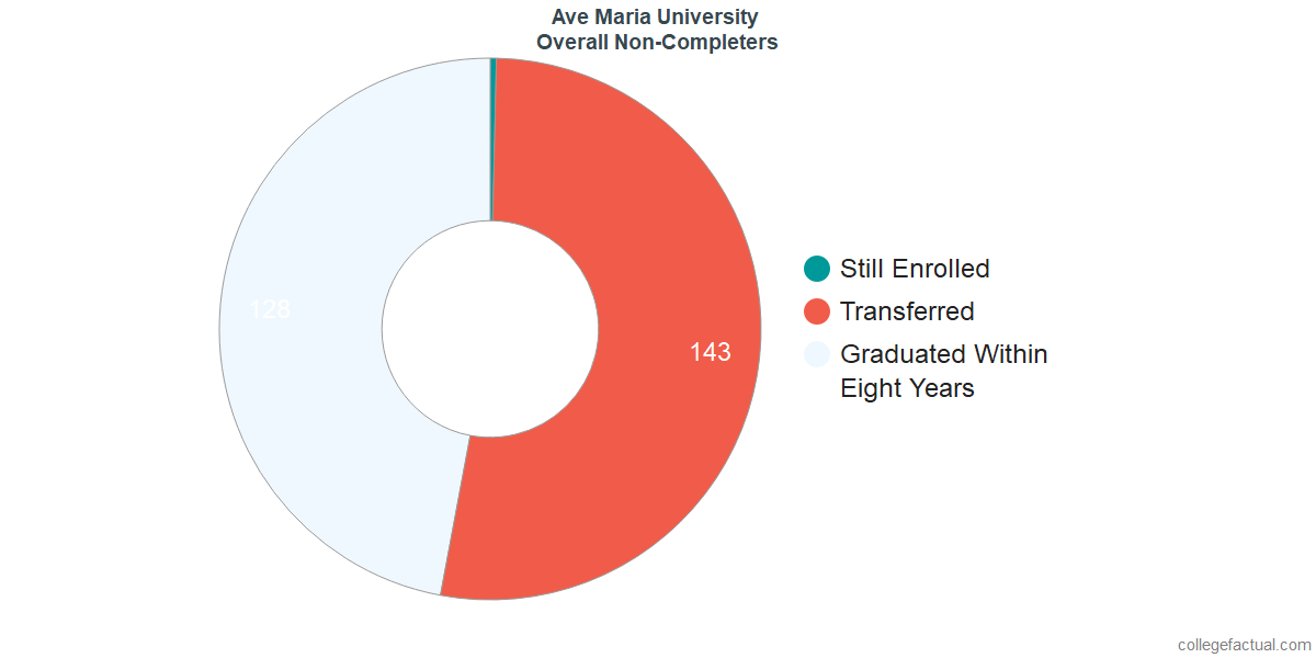 outcomes for students who failed to graduate from Ave Maria University