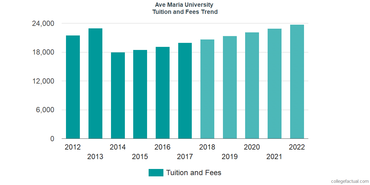 Tuition and Fees Trends at Ave Maria University