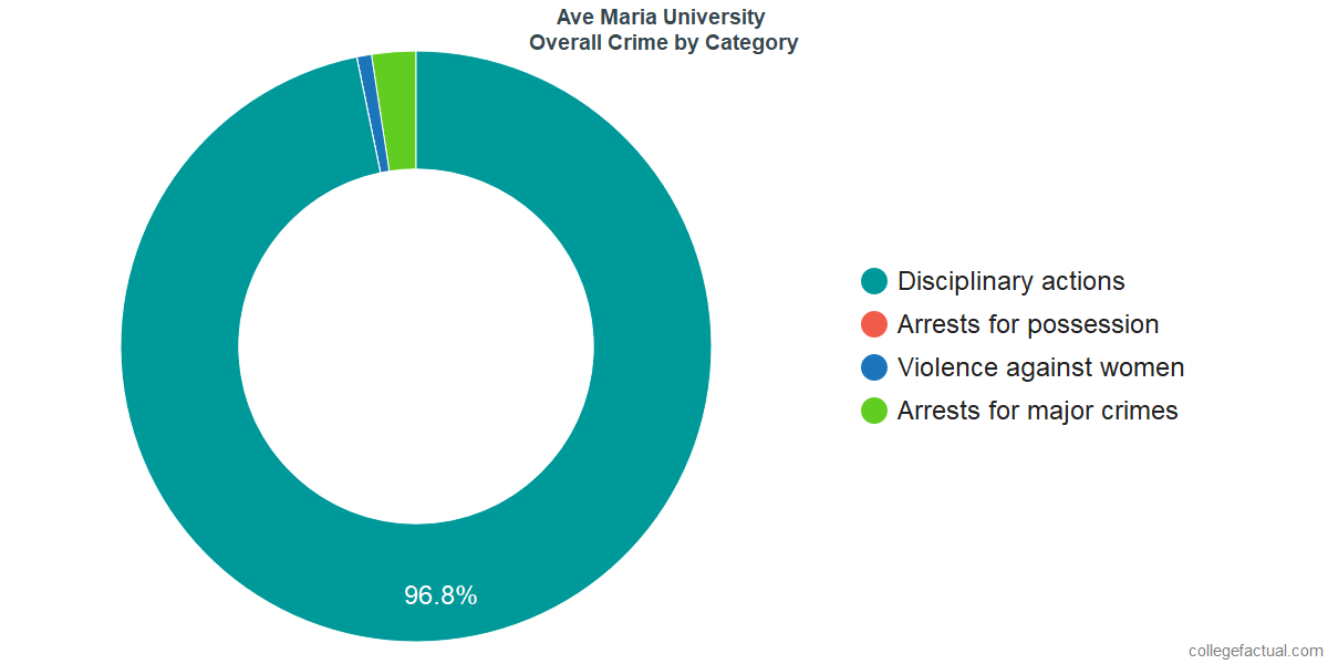 Overall Crime and Safety Incidents at Ave Maria University by Category