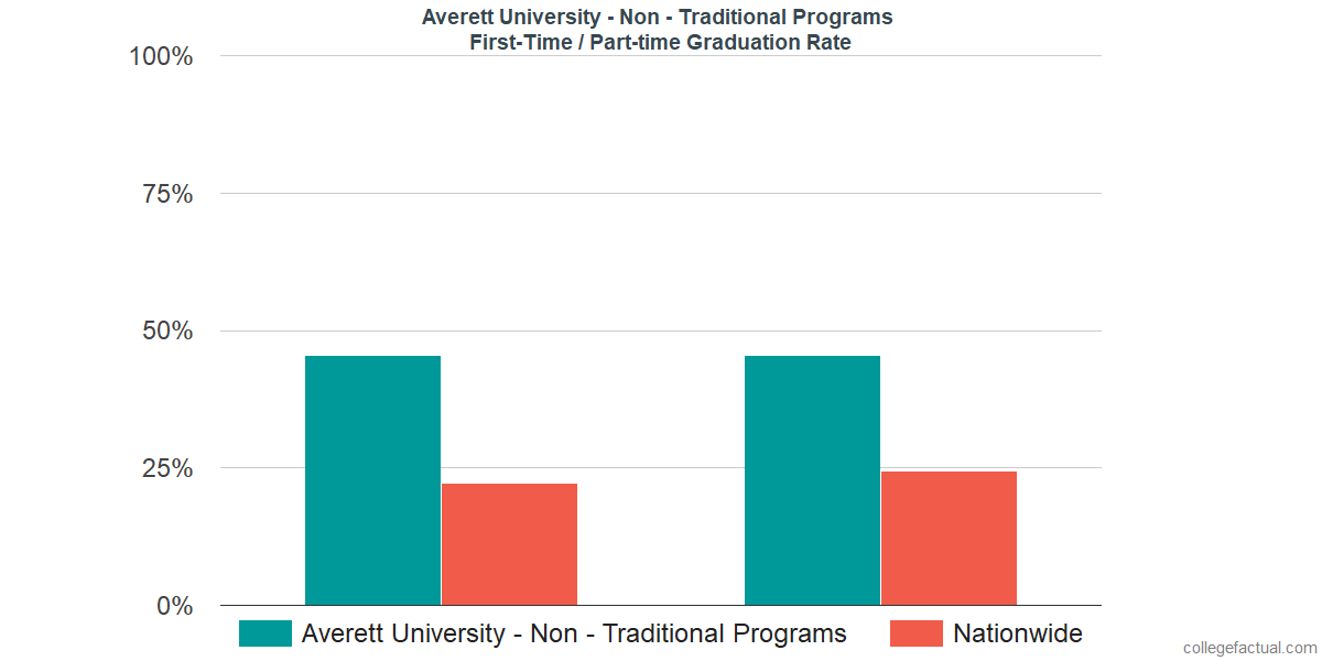 Graduation rates for first-time / part-time students at Averett University - Non - Traditional Programs
