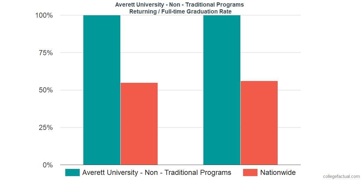 Graduation rates for returning / full-time students at Averett University - Non - Traditional Programs