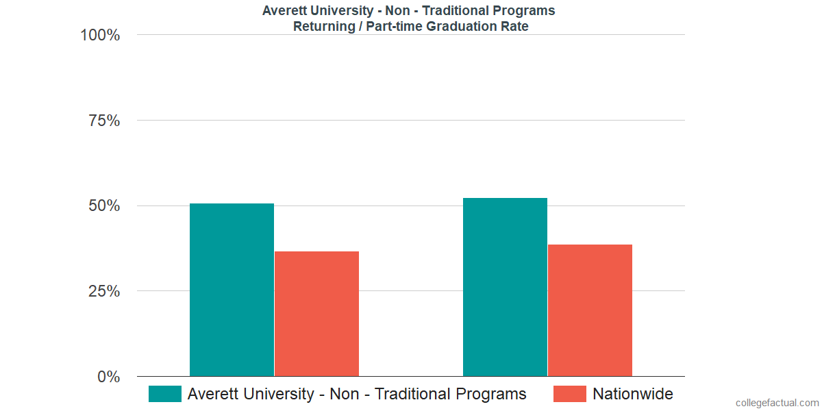 Graduation rates for returning / part-time students at Averett University - Non - Traditional Programs
