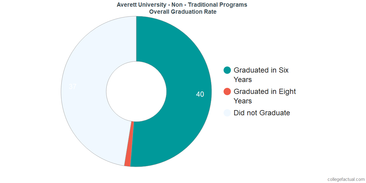 Undergraduate Graduation Rate at Averett University - Non - Traditional Programs