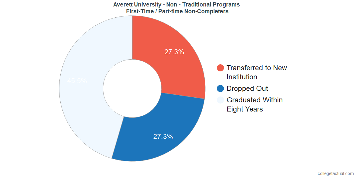 Non-completion rates for first-time / part-time students at Averett University - Non - Traditional Programs