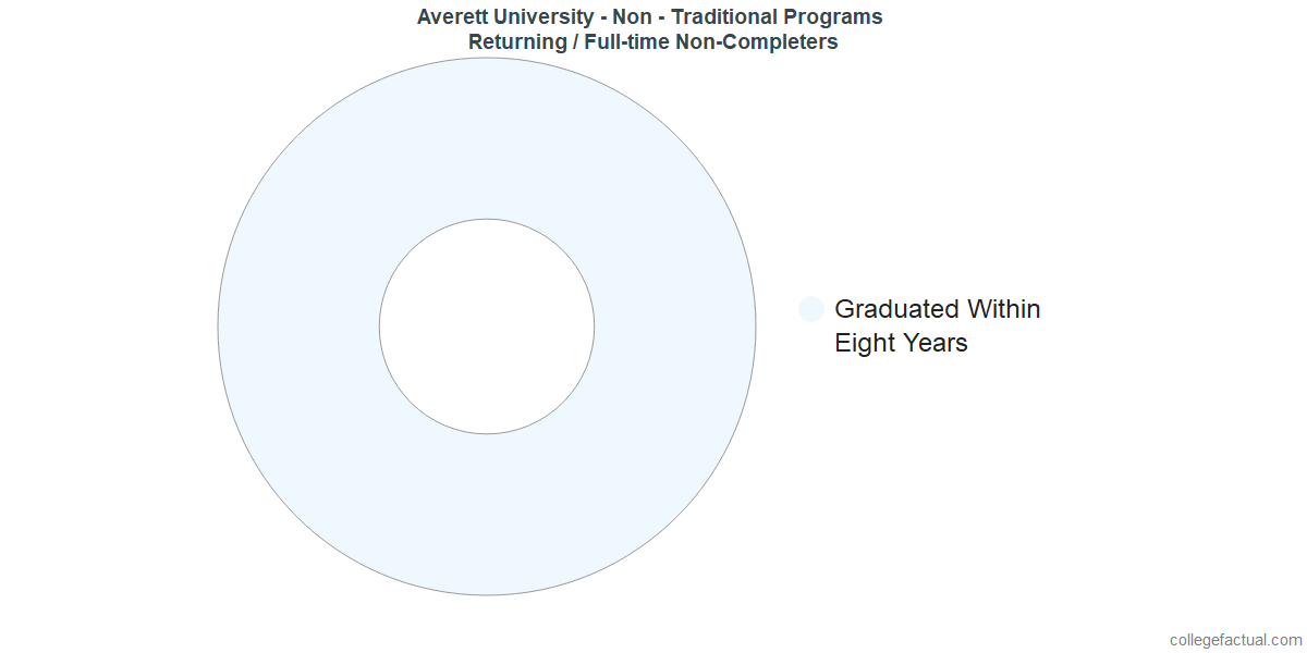 Non-completion rates for returning / full-time students at Averett University - Non - Traditional Programs