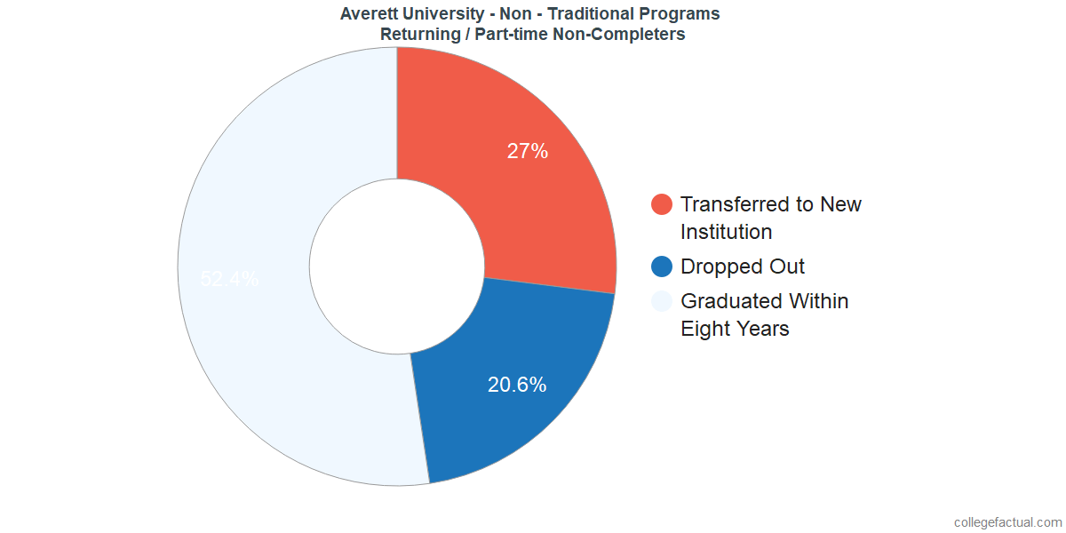 Non-completion rates for returning / part-time students at Averett University - Non - Traditional Programs