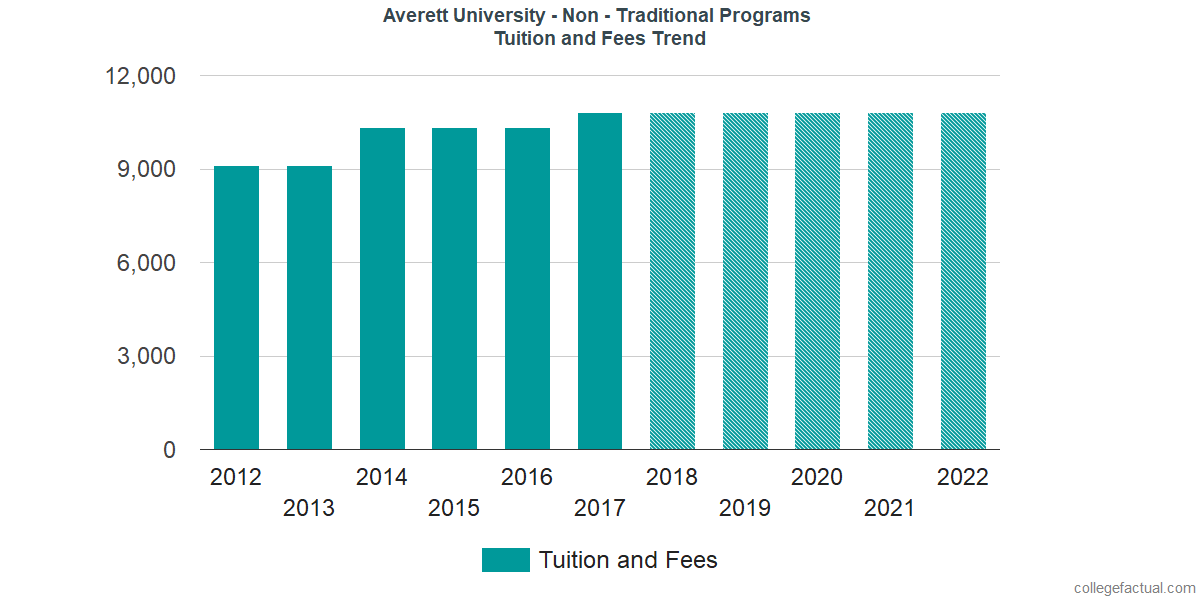 Tuition and Fees Trends at Averett University - Non - Traditional Programs