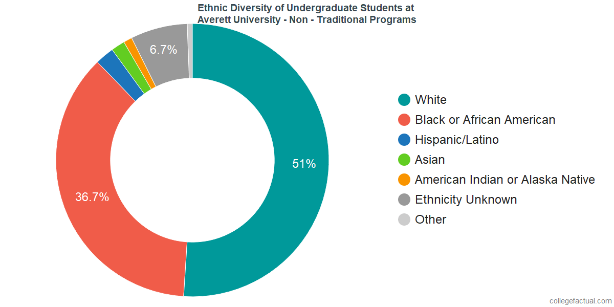 Undergraduate Ethnic Diversity at Averett University - Non - Traditional Programs