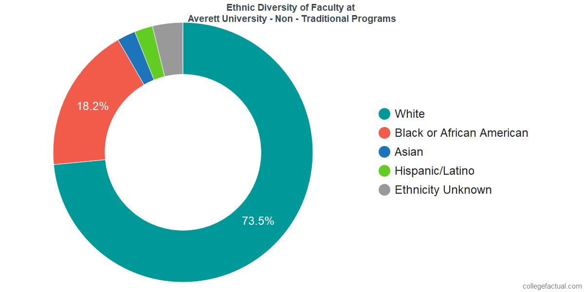 Ethnic Diversity of Faculty at Averett University - Non - Traditional Programs