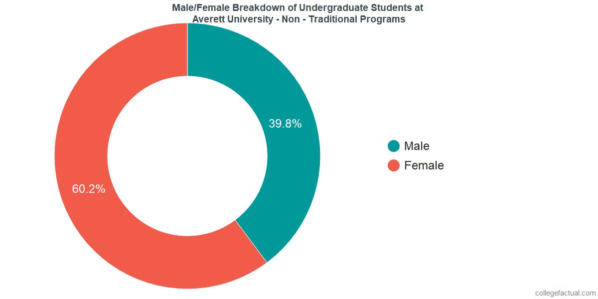 Male/Female Diversity of Undergraduates at Averett University - Non - Traditional Programs