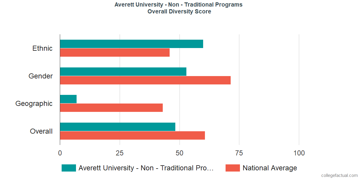 Overall Diversity at Averett University - Non - Traditional Programs