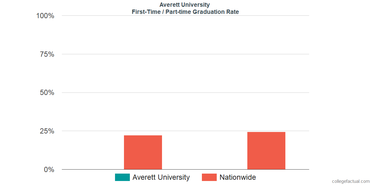 Graduation rates for first-time / part-time students at Averett University