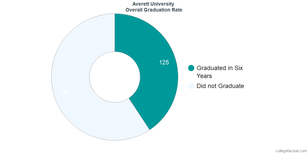 Undergraduate Graduation Rate at Averett University