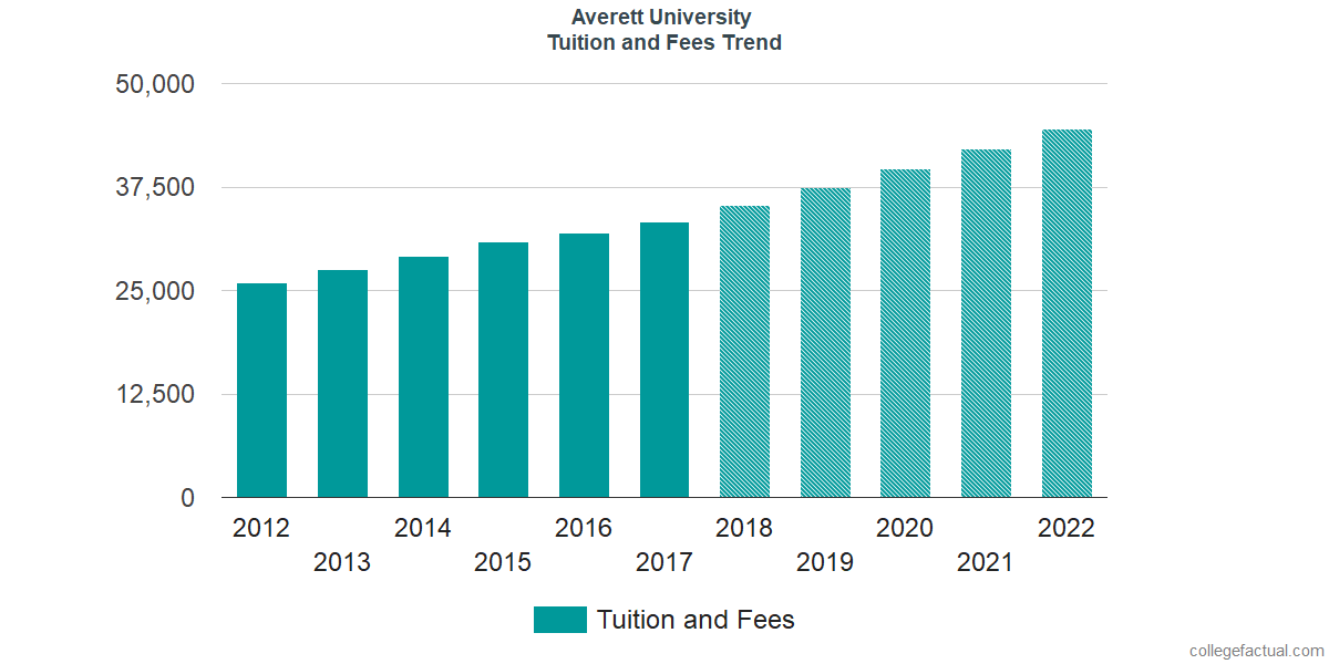 Tuition and Fees Trends at Averett University