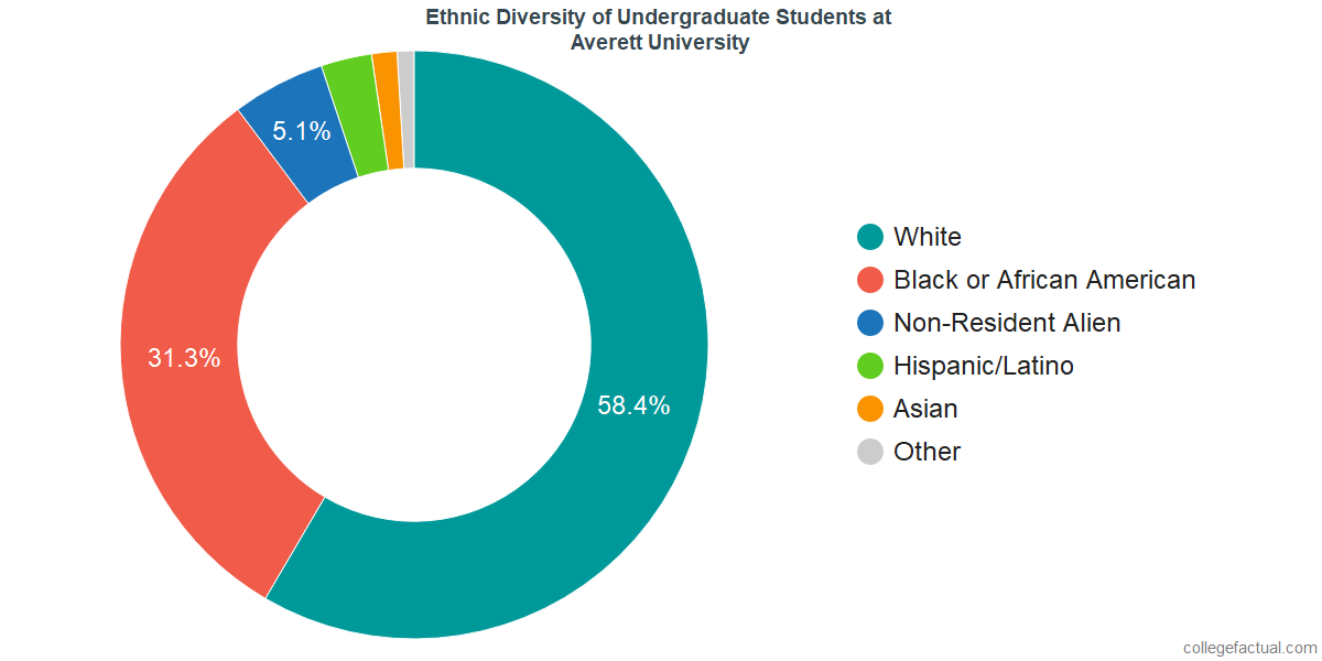 Undergraduate Ethnic Diversity at Averett University