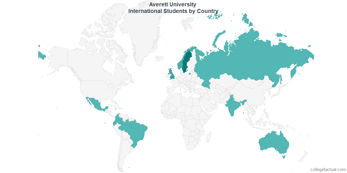 International students by Country attending Averett University