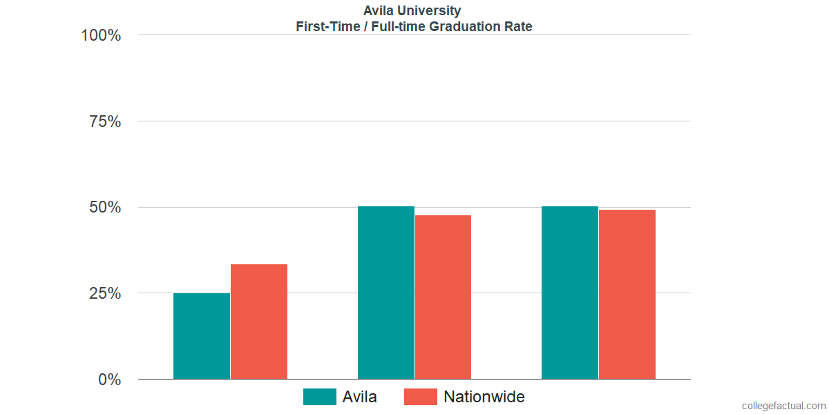 Graduation rates for first-time / full-time students at Avila University