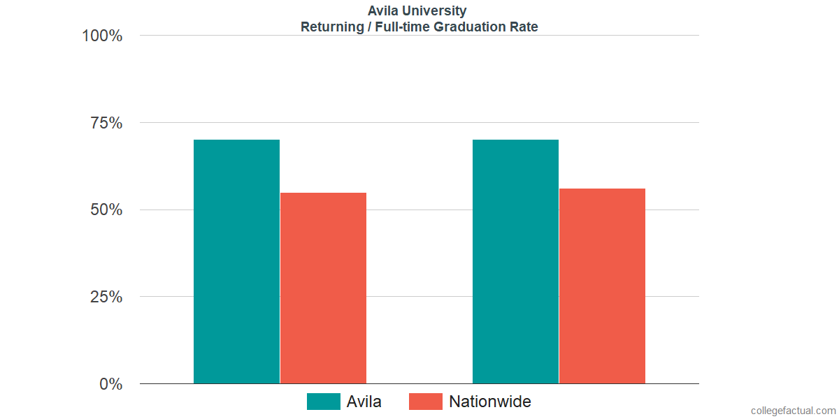 Graduation rates for returning / full-time students at Avila University