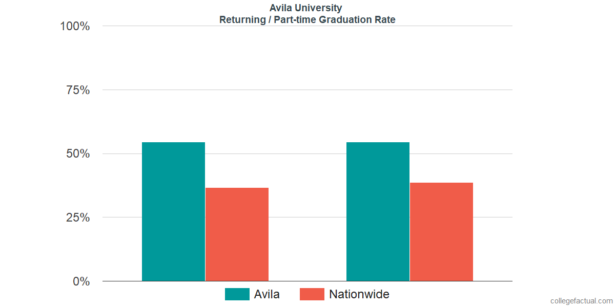 Graduation rates for returning / part-time students at Avila University