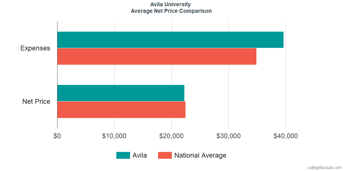 Net Price Comparisons at Avila University