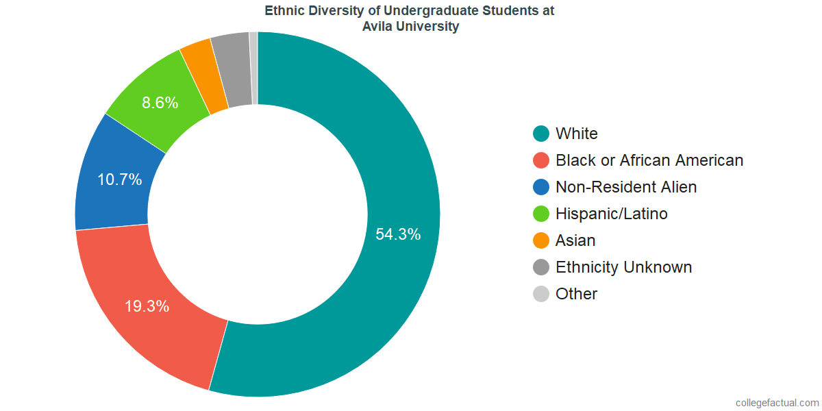 Ethnic Diversity of Undergraduates at Avila University