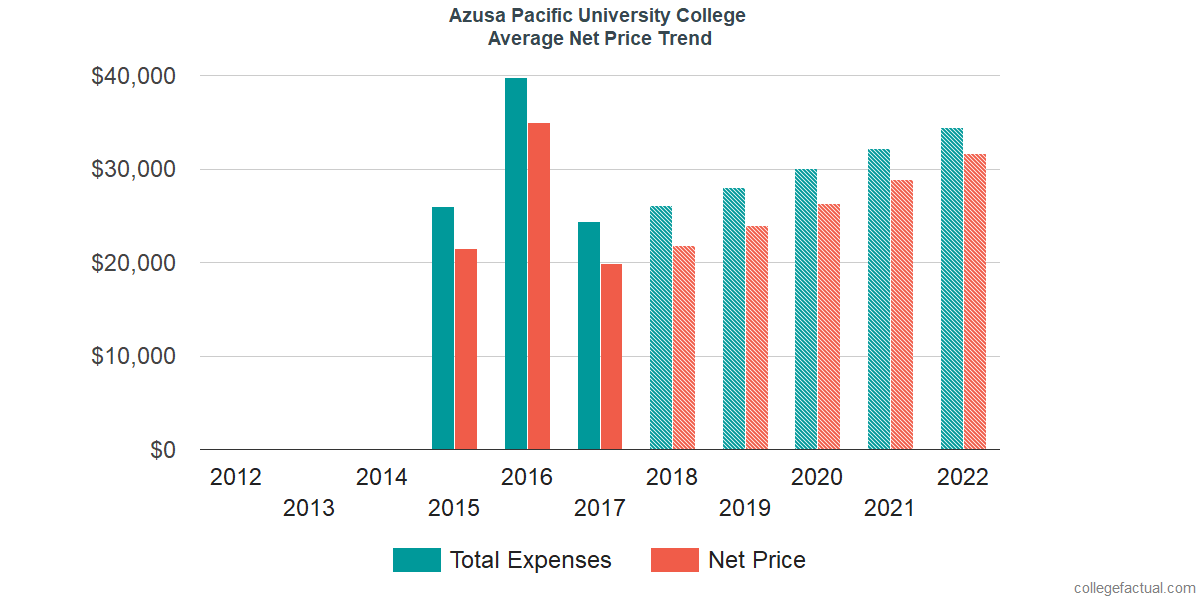 Net Price Trends at Azusa Pacific University College