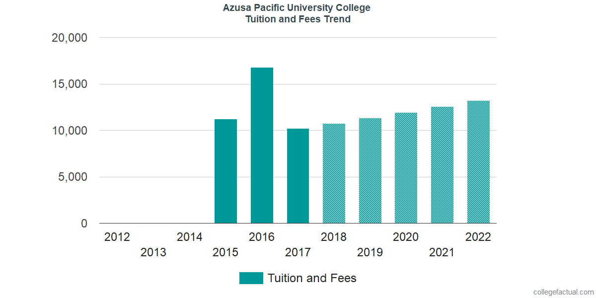 Tuition and Fees Trends at Azusa Pacific University College