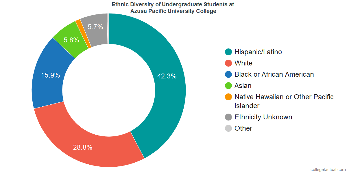 Undergraduate Ethnic Diversity at Azusa Pacific University College