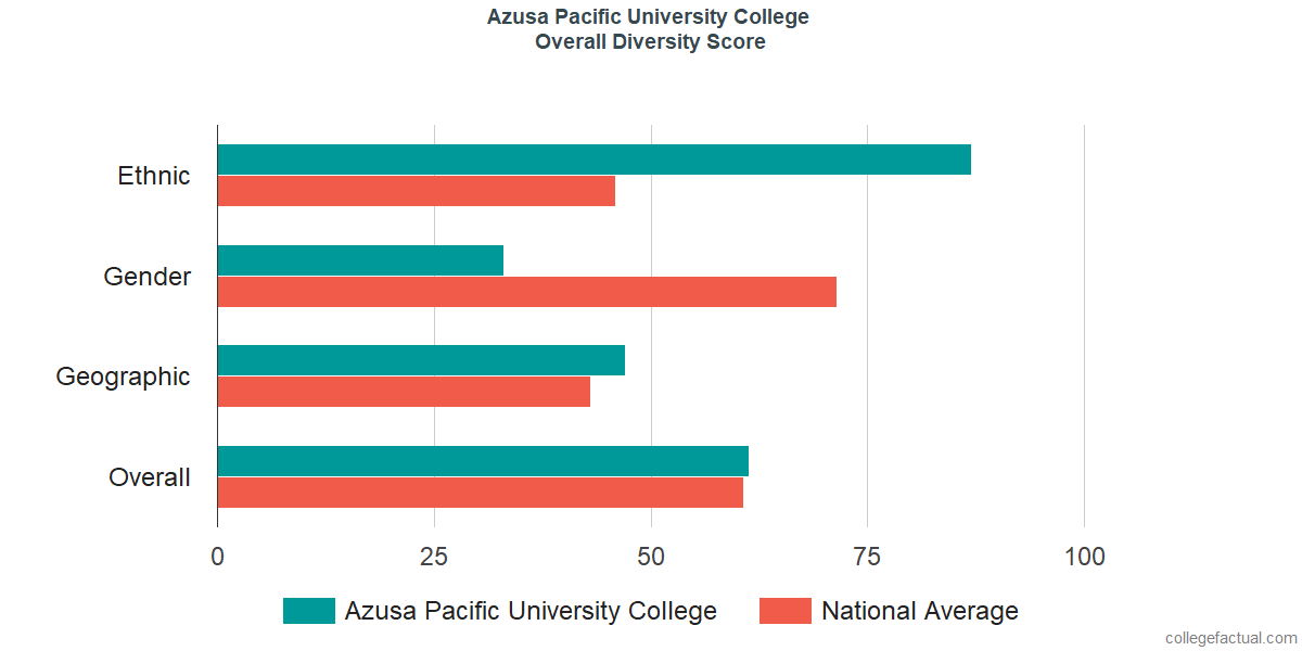 Overall Diversity at Azusa Pacific University College