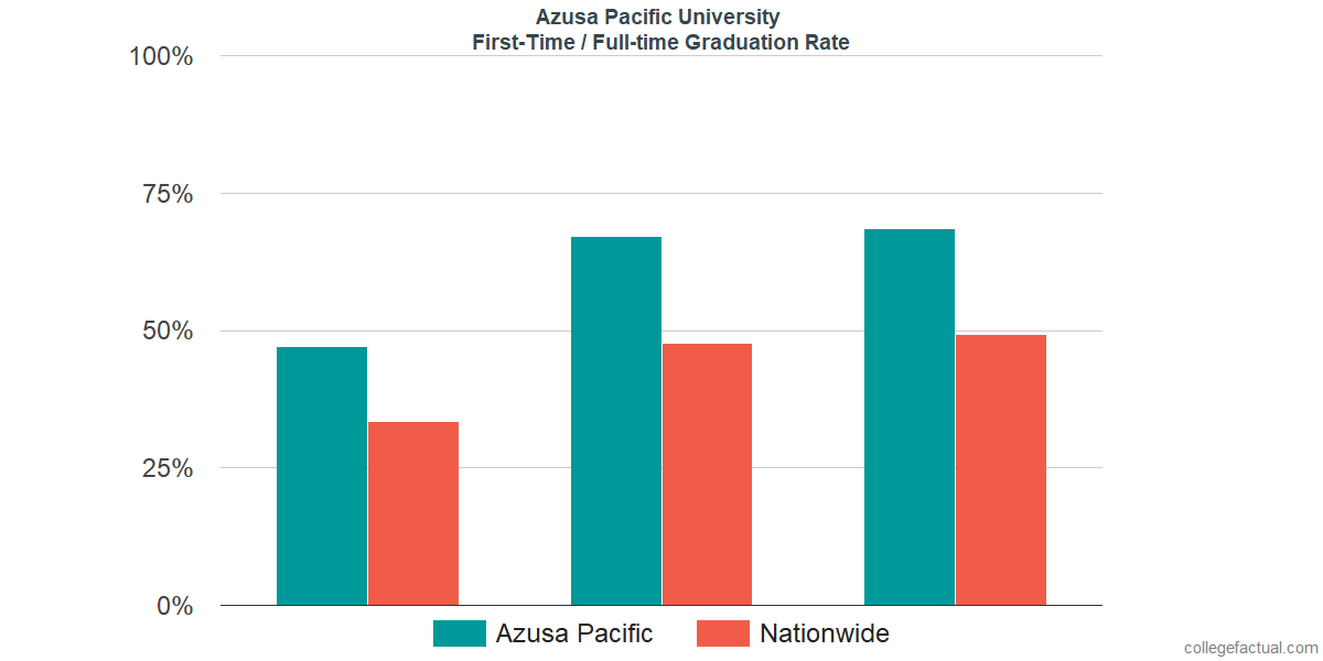 Graduation rates for first-time / full-time students at Azusa Pacific University
