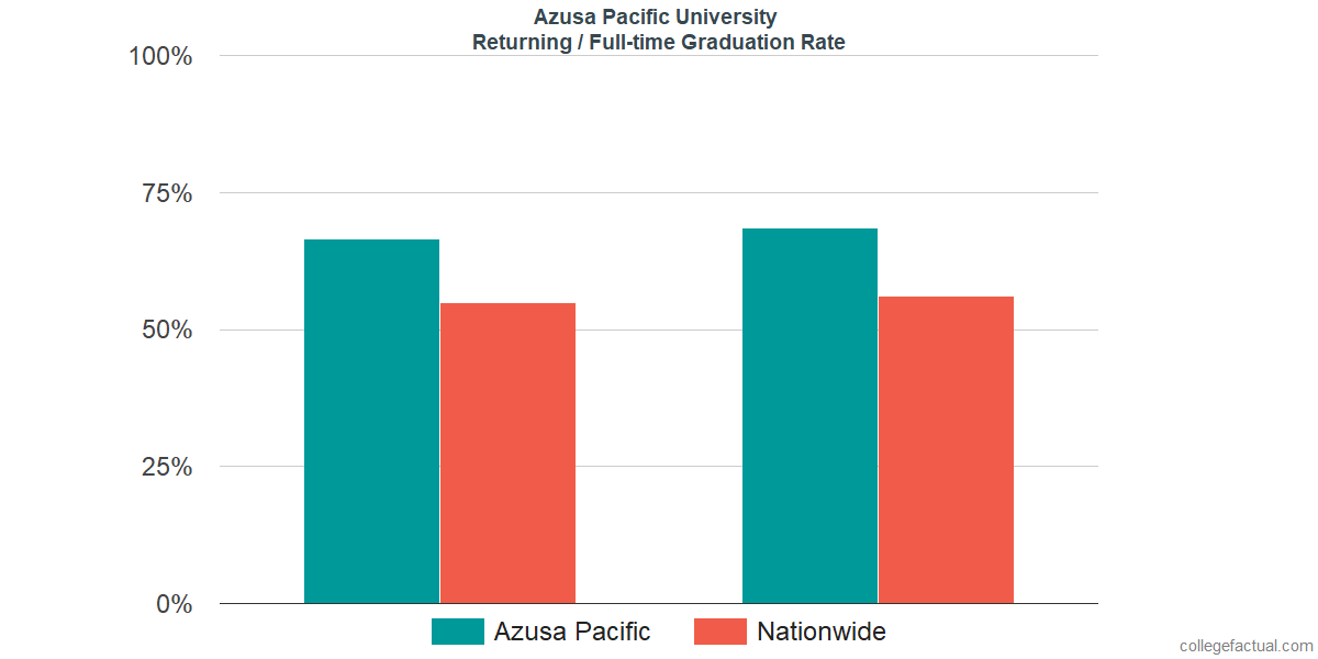 Graduation rates for returning / full-time students at Azusa Pacific University
