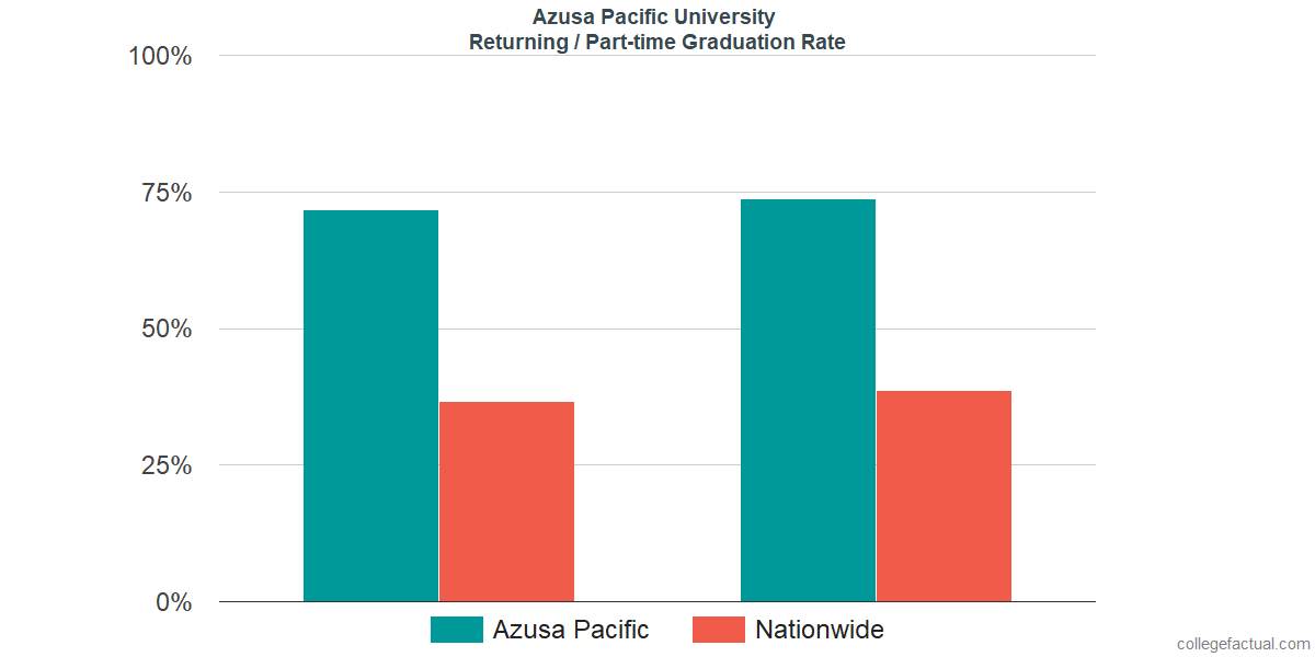 Graduation rates for returning / part-time students at Azusa Pacific University
