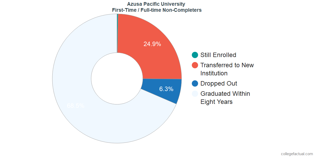 Non-completion rates for first-time / full-time students at Azusa Pacific University